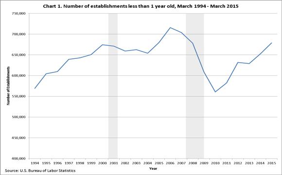 us-entrepreneur-growth-chart